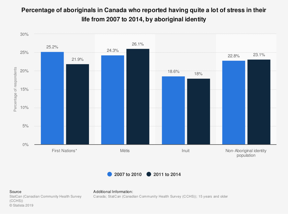 Statistic: Percentage of aboriginals in Canada who reported having quite a lot of stress in their life from 2007 to 2014, by aboriginal identity | Statista