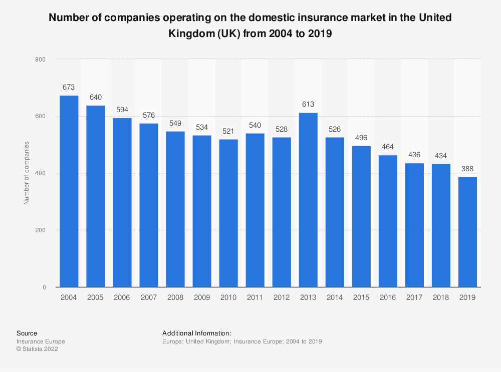Statistic: Number of companies operating on the domestic insurance market in the United Kingdom (UK) from 2004 to 2017 | Statista
