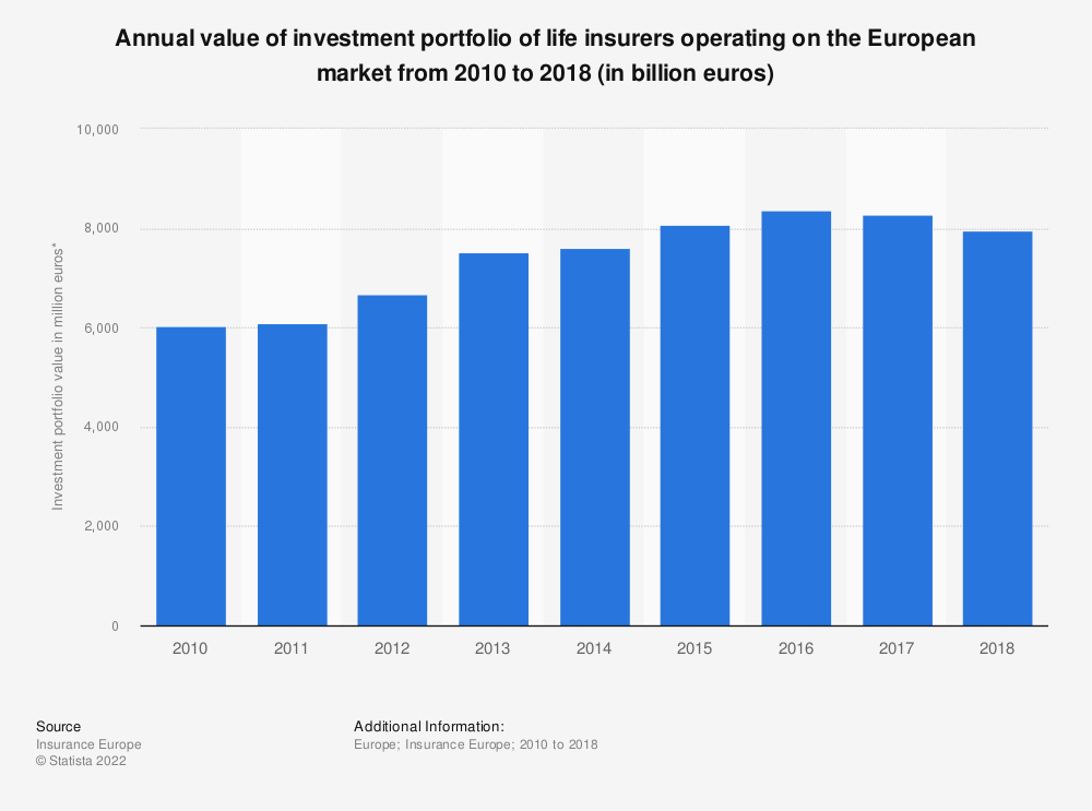 Statistic: Annual value of investment portfolio of life insurers operating on the European market from 2010 to 2017 (in million euros) | Statista