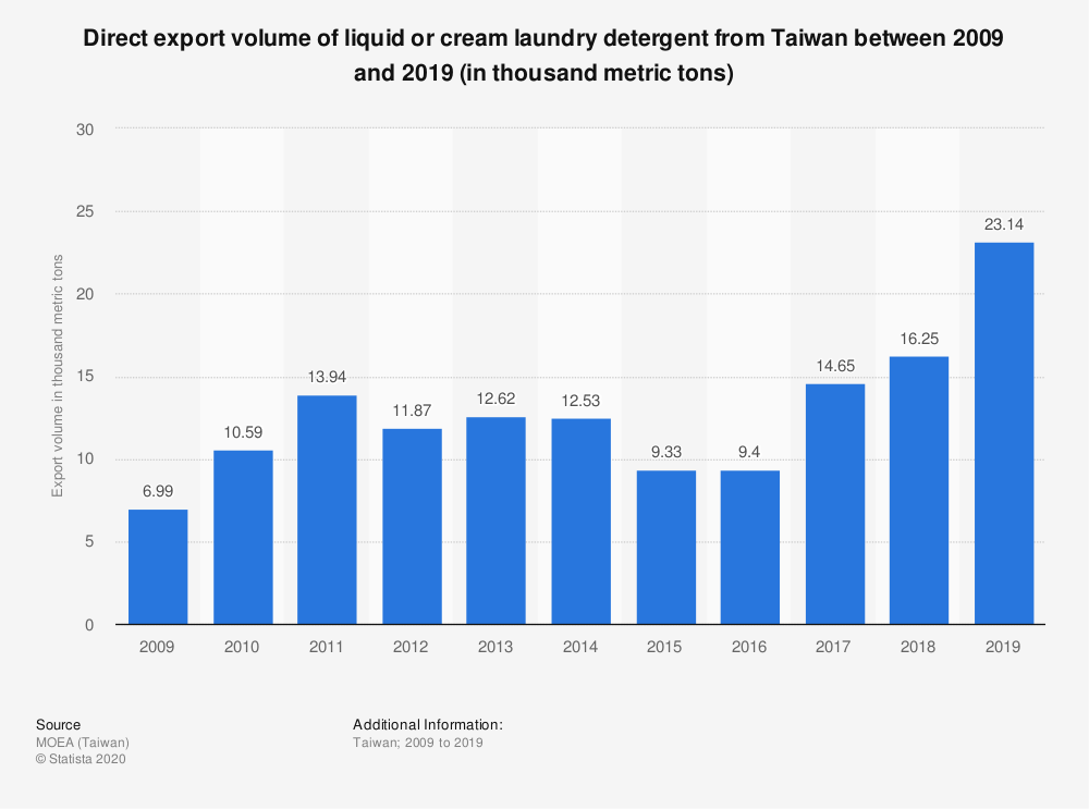 Statistic: Direct export volume of liquid or cream laundry detergent from Taiwan between 2009 and 2019 (in thousand metric tons) | Statista