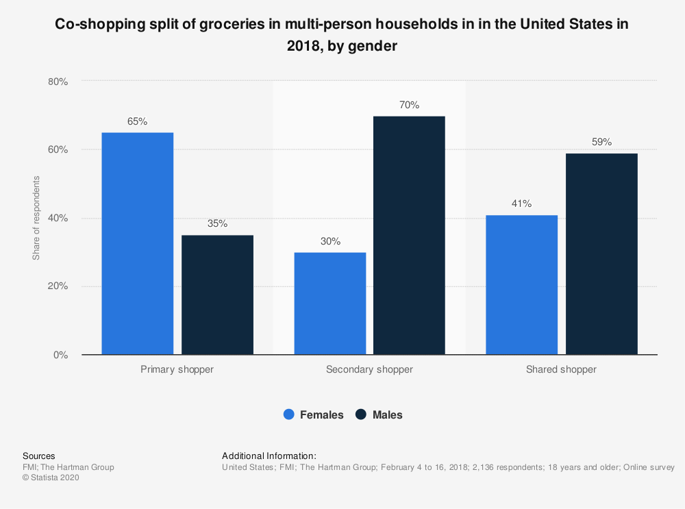 Statistic: Co-shopping split of groceries in multi-person households in in the United States in 2018, by gender | Statista