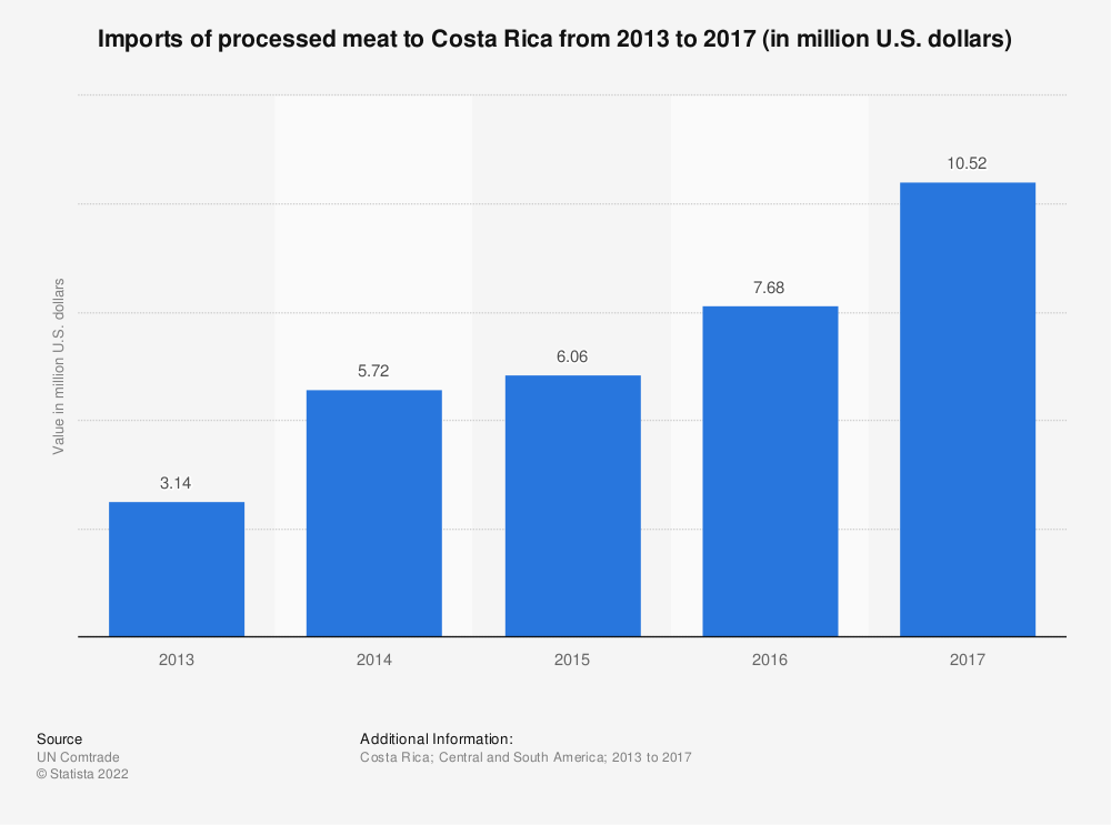 Statistic: Imports of processed meat to Costa Rica from 2013 to 2017 (in million U.S. dollars) | Statista