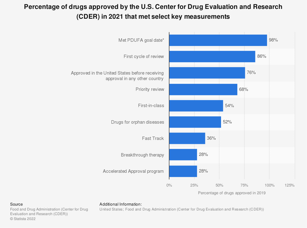 Statistic: Percentage of drugs approved by the U.S. Center for Drug Evaluation and Research (CDER) in 2019 that met select key measurements | Statista