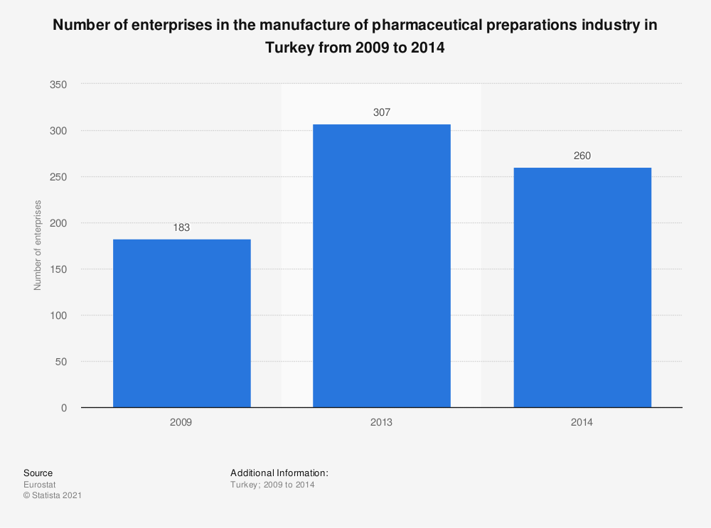 Statistic: Number of enterprises in the manufacture of pharmaceutical preparations industry in Turkey from 2009 to 2014 | Statista
