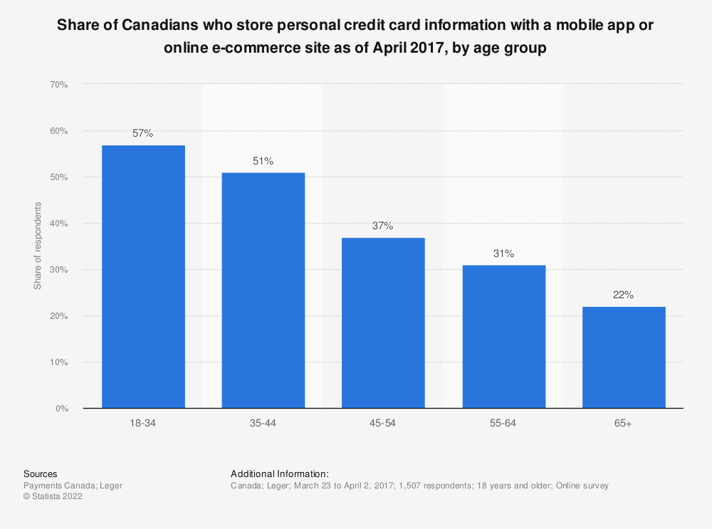 Statistic: Share of Canadians who store personal credit card information with a mobile app or online e-commerce site as of April 2017, by age group | Statista