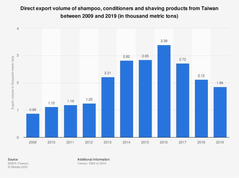 Statistic: Direct export volume of shampoo, conditioners and shaving products from Taiwan between 2009 and 2019 (in thousand metric tons) | Statista