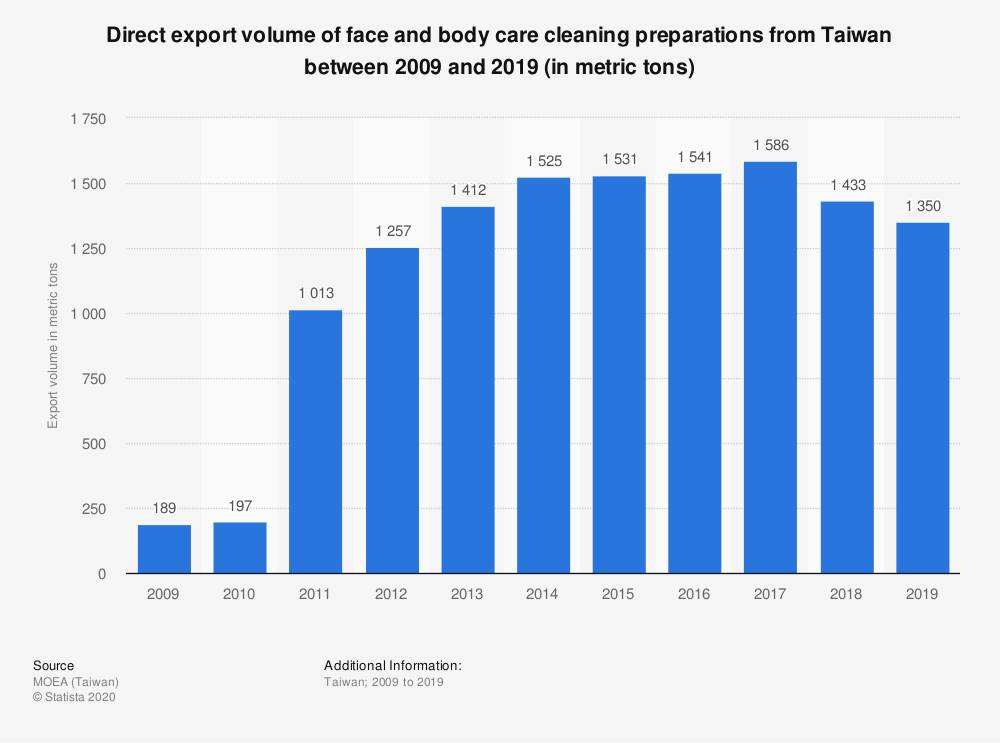Statistic: Direct export volume of face and body care cleaning preparations from Taiwan between 2009 and 2019 (in metric tons) | Statista
