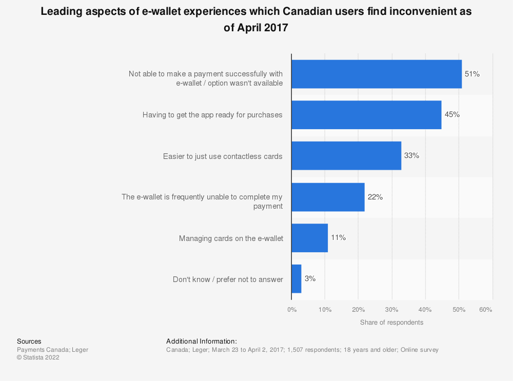 Statistic: Leading aspects of e-wallet experiences which Canadian users find inconvenient as of April 2017 | Statista