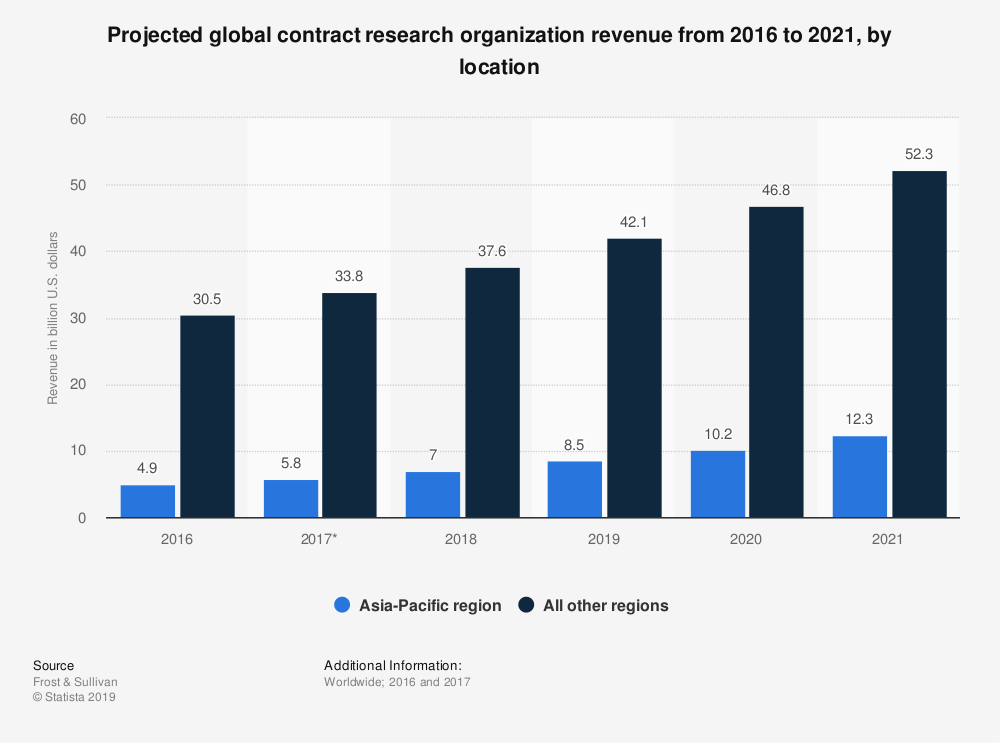 Statistic: Projected global contract research organization revenue from 2016 to 2021, by location | Statista
