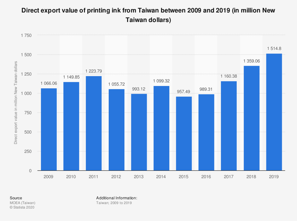 Statistic: Direct export value of printing ink from Taiwan between 2009 and 2019 (in million Taiwan dollars) | Statista