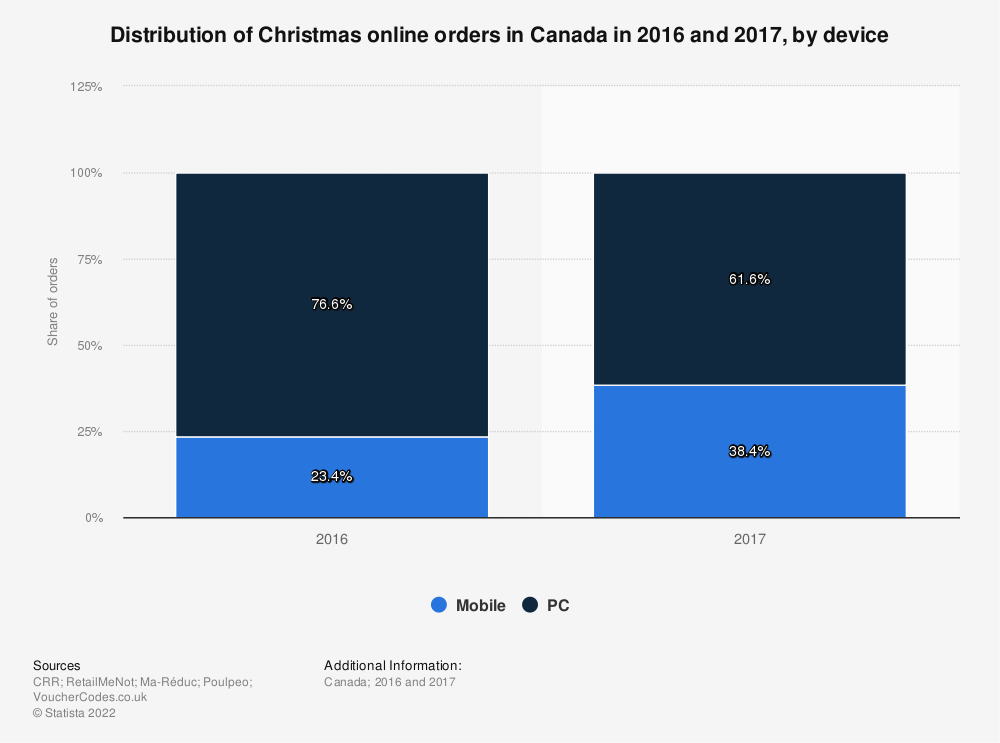 Statistic: Distribution of Christmas online orders in Canada in 2016 and 2017, by device | Statista