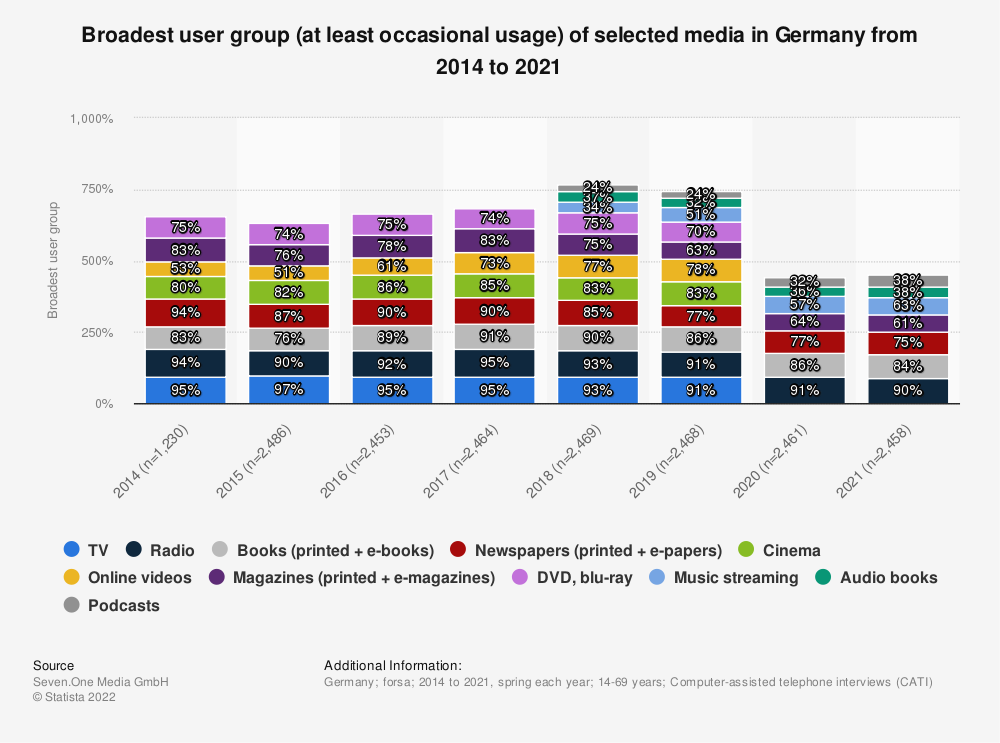 Statistic: Broadest user group (at least occasional usage) of selected media in Germany from 2014 to 2020 | Statista