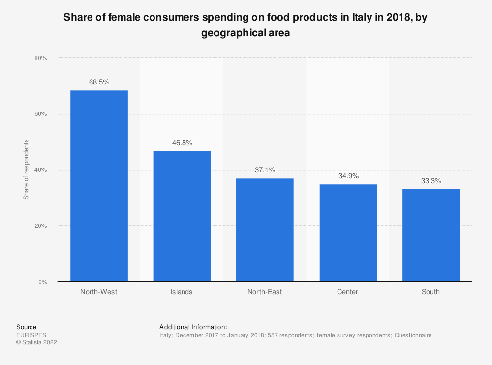 Statistic: Share of female consumers spending on food products in Italy in 2018, by geographical area | Statista