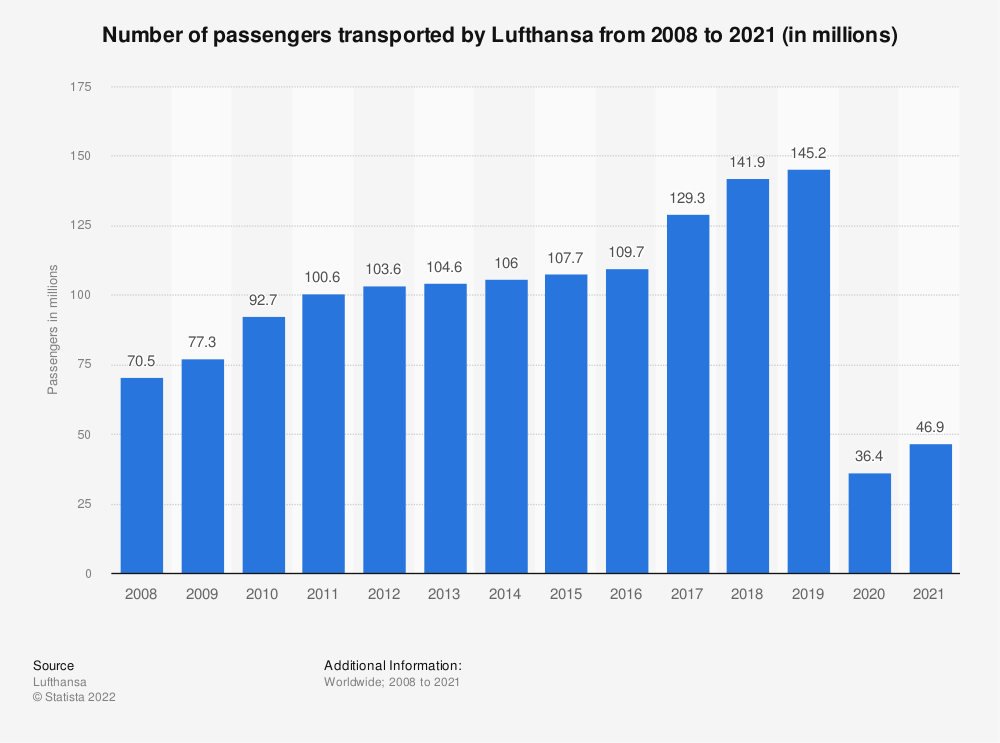 Statistic: Number of passengers transported by Lufthansa from 2008 to 2019 (in millions) | Statista