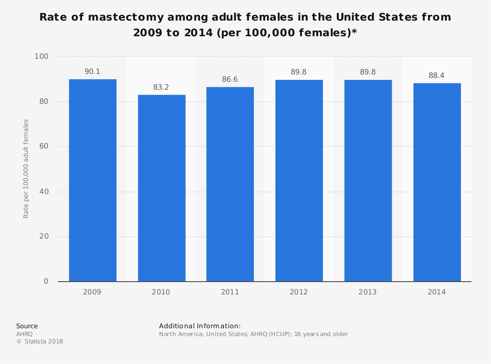 Statistic: Rate of mastectomy among adult females in the United States from 2009 to 2014 (per 100,000 females)* | Statista