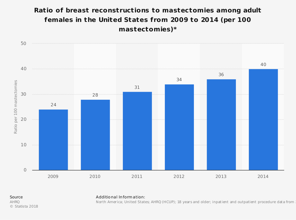 Statistic: Ratio of breast reconstructions to mastectomies among adult females in the United States from 2009 to 2014 (per 100 mastectomies)* | Statista