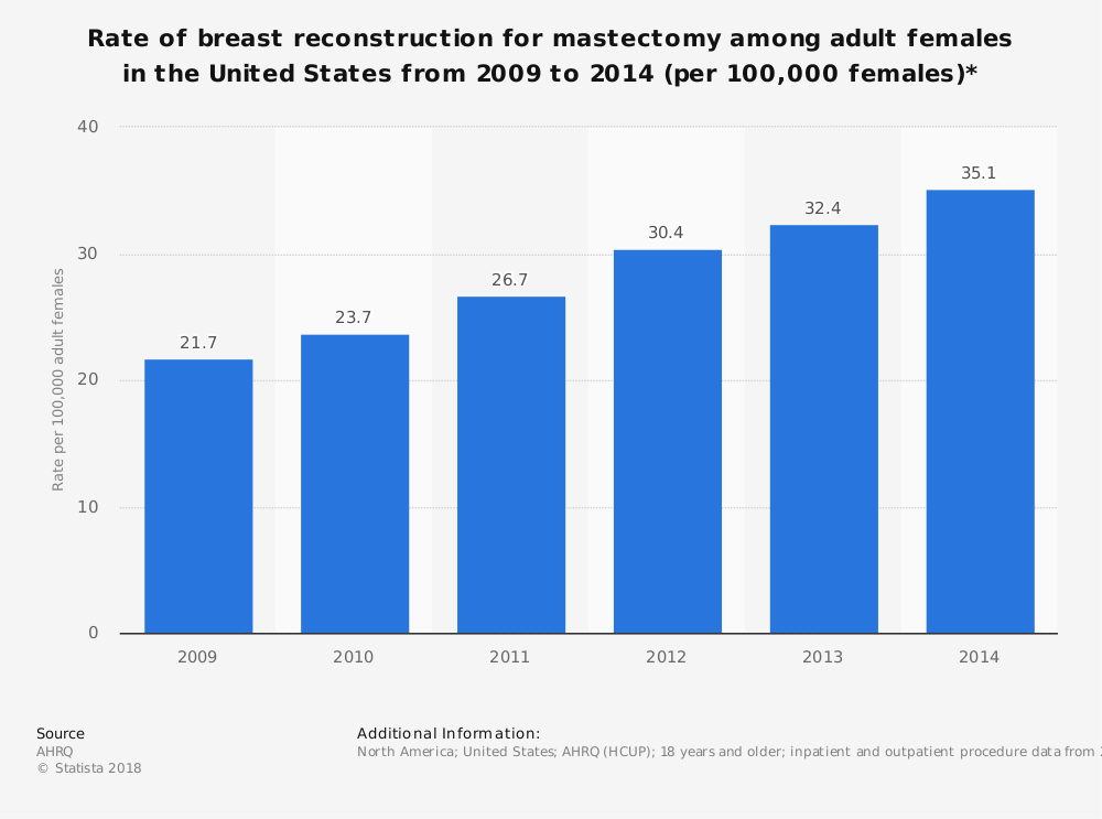 Statistic: Rate of breast reconstruction for mastectomy among adult females in the United States from 2009 to 2014 (per 100,000 females)* | Statista