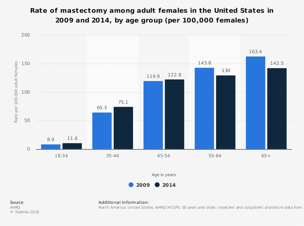 Statistic: Rate of mastectomy among adult females in the United States in 2009 and 2014, by age group (per 100,000 females) | Statista