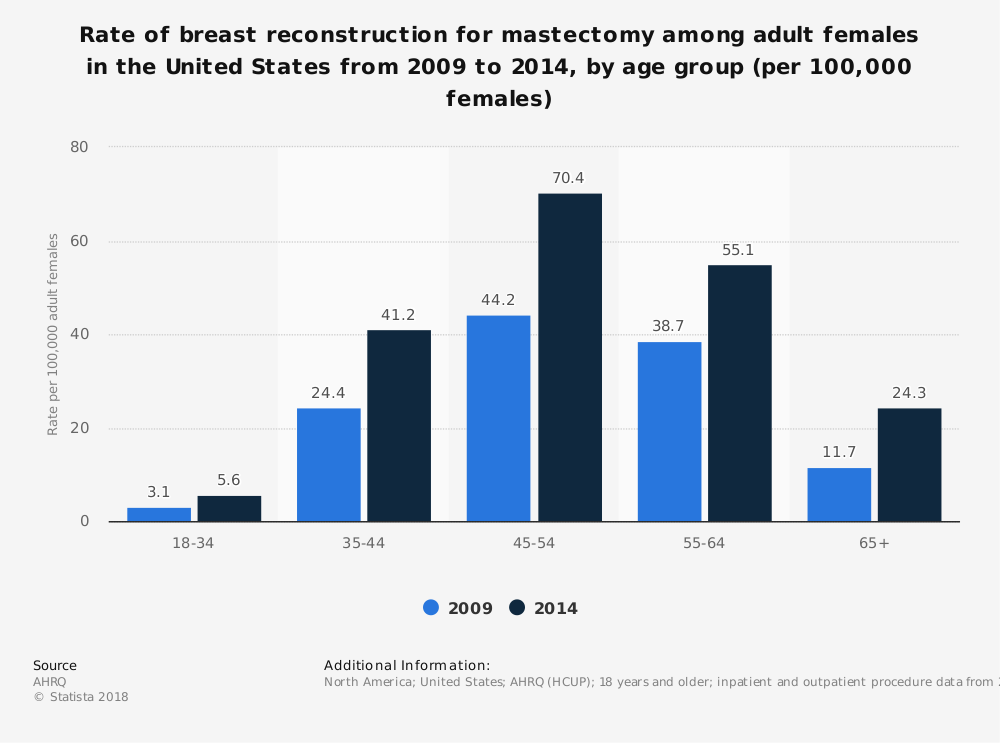 Statistic: Rate of breast reconstruction for mastectomy among adult females in the United States from 2009 to 2014, by age group (per 100,000 females) | Statista