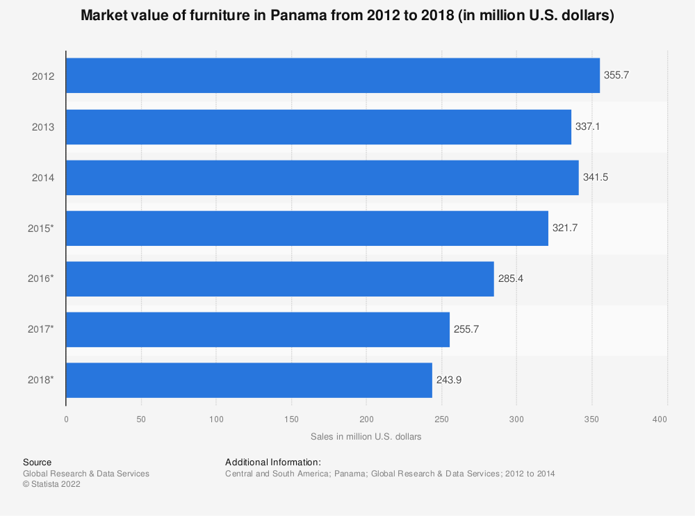 Statistic: Market value of furniture in Panama from 2012 to 2018 (in million U.S. dollars) | Statista