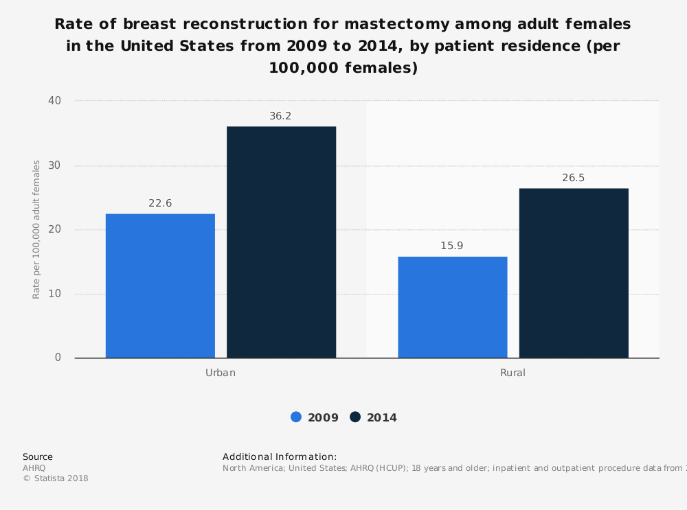 Statistic: Rate of breast reconstruction for mastectomy among adult females in the United States from 2009 to 2014, by patient residence (per 100,000 females) | Statista