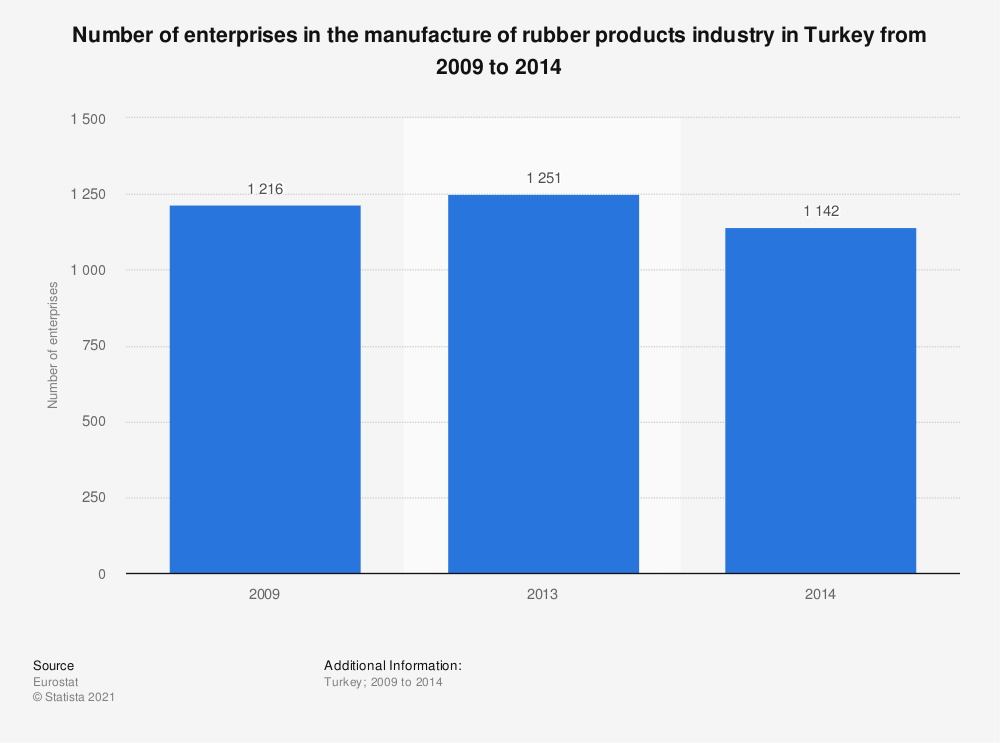 Statistic: Number of enterprises in the manufacture of rubber products industry in Turkey from 2009 to 2014 | Statista