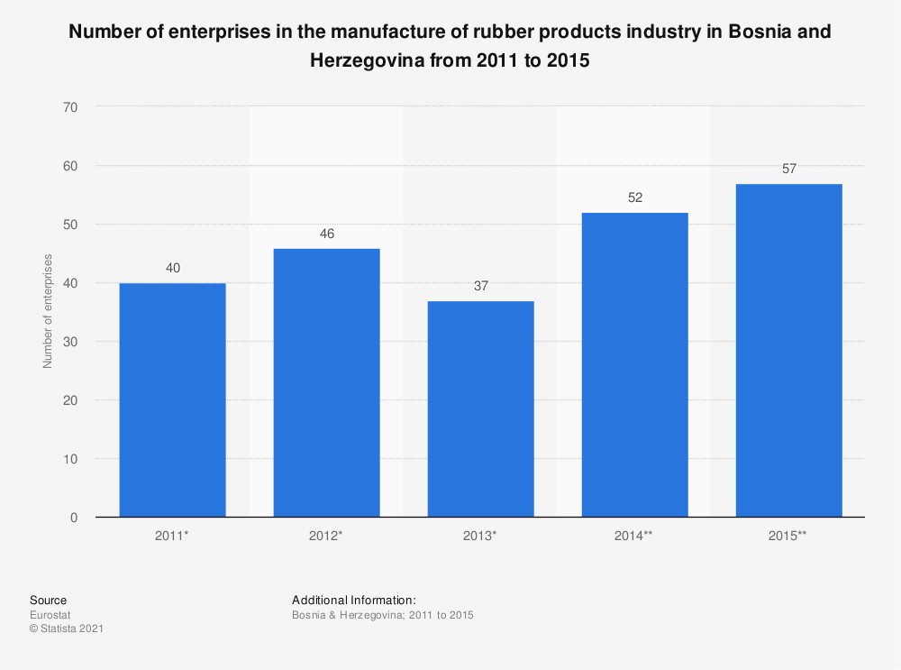 Statistic: Number of enterprises in the manufacture of rubber products industry in Bosnia and Herzegovina from 2011 to 2015 | Statista