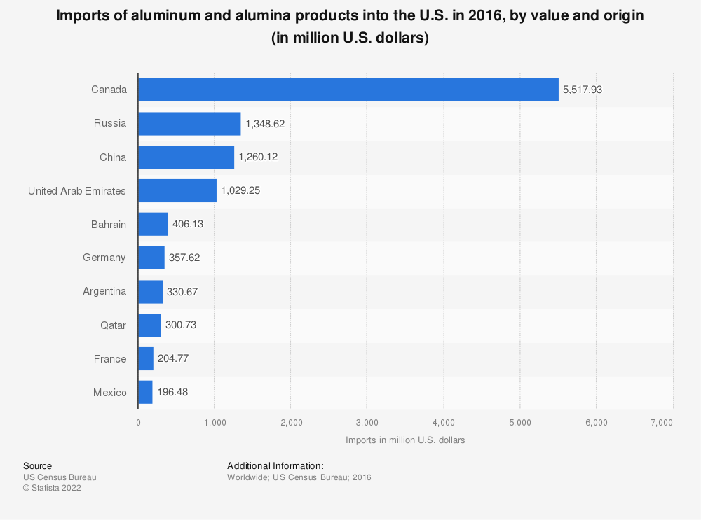 Statistic: Imports of aluminum and alumina products into the U.S. in 2016, by value and origin (in million U.S. dollars) | Statista