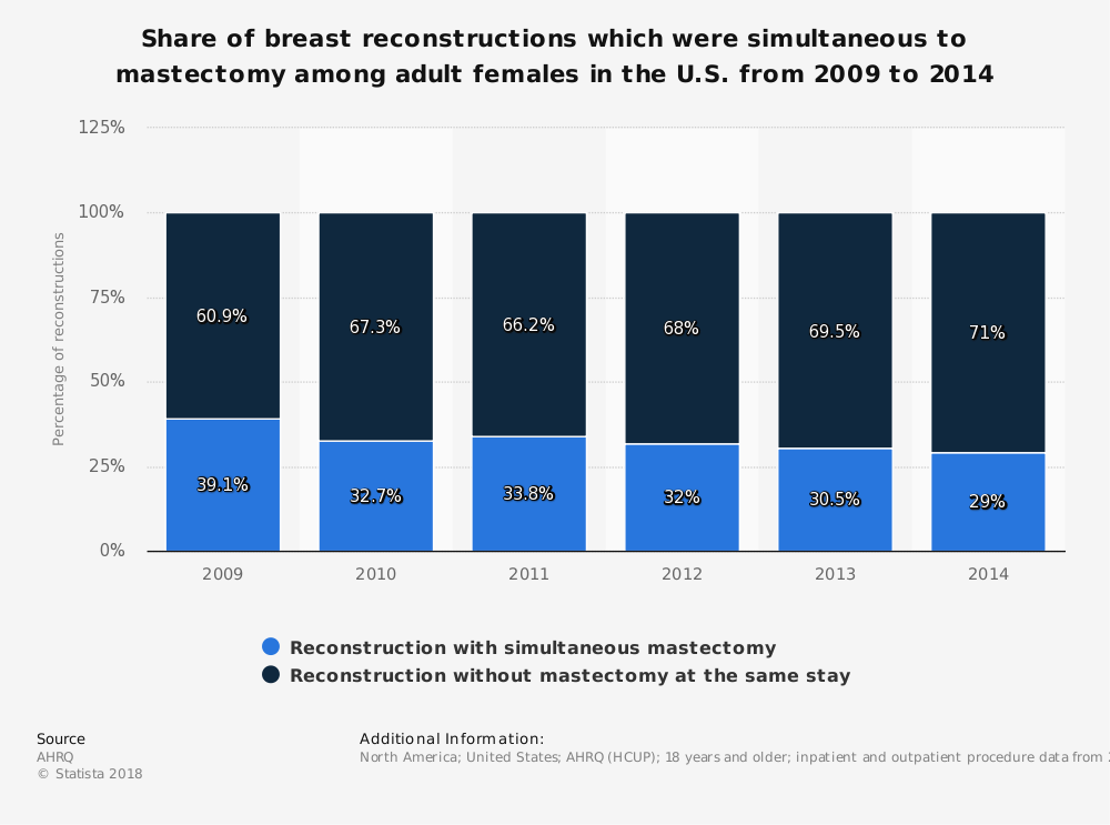 Statistic: Share of breast reconstructions which were simultaneous to mastectomy among adult females in the U.S. from 2009 to 2014 | Statista