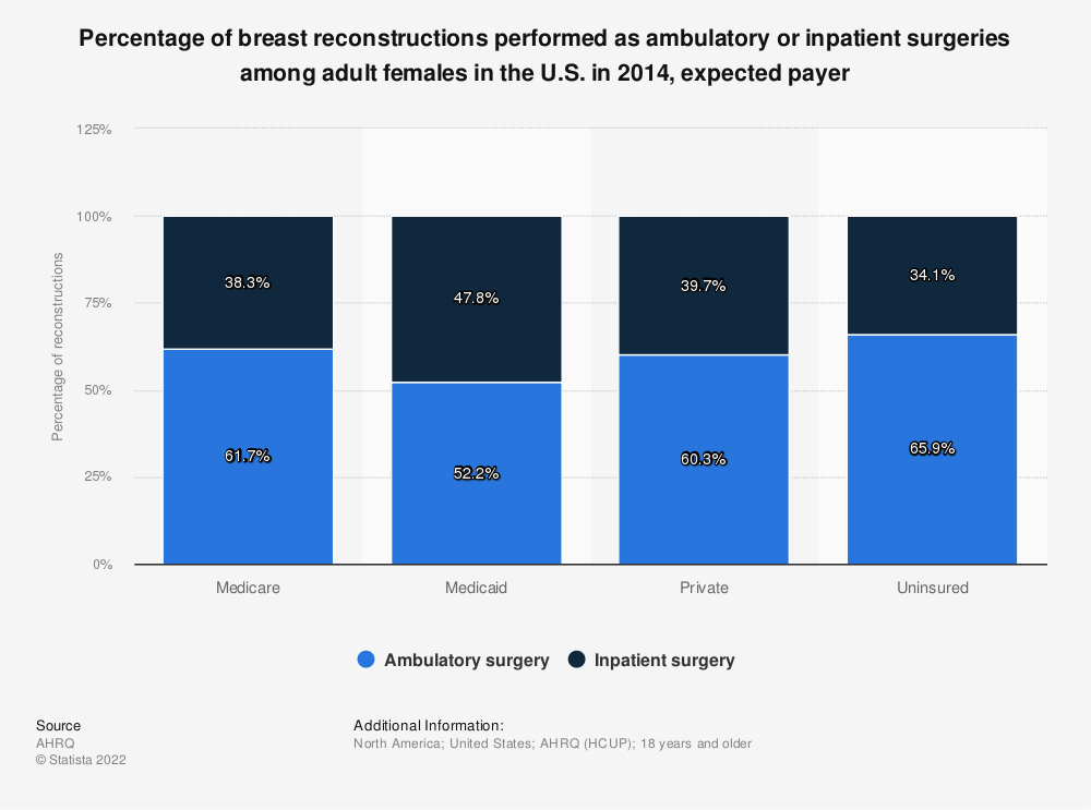 Statistic: Percentage of breast reconstructions performed as ambulatory or inpatient surgeries among adult females in the U.S. in 2014, expected payer | Statista