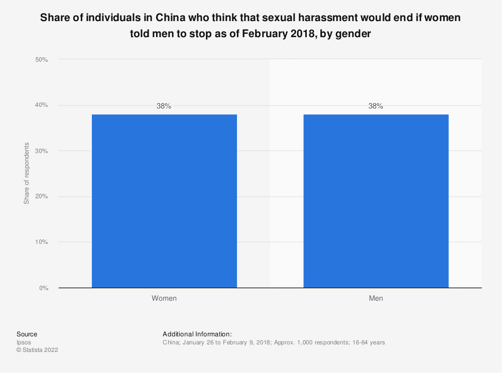 Statistic: Share of individuals in China who think that sexual harassment would end if women told men to stop as of February 2018, by gender | Statista