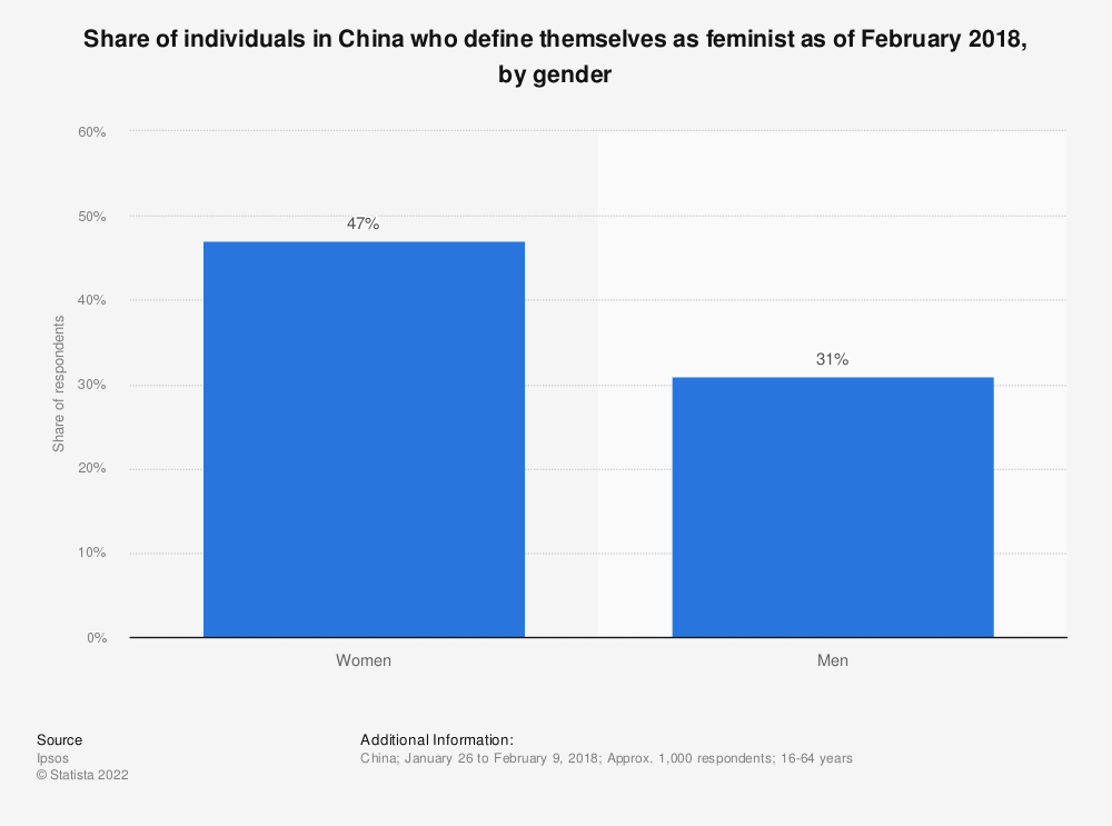 Statistic: Share of individuals in China who define themselves as feminist as of February 2018, by gender | Statista