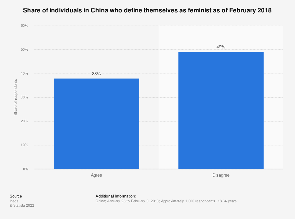 Statistic: Share of individuals in China who define themselves as feminist as of February 2018 | Statista