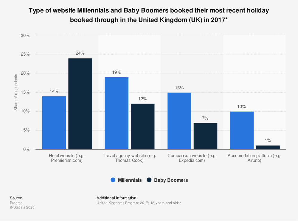 Statistic: Type of website Millennials and Baby Boomers booked their most recent holiday booked through in the United Kingdom (UK) in 2017* | Statista