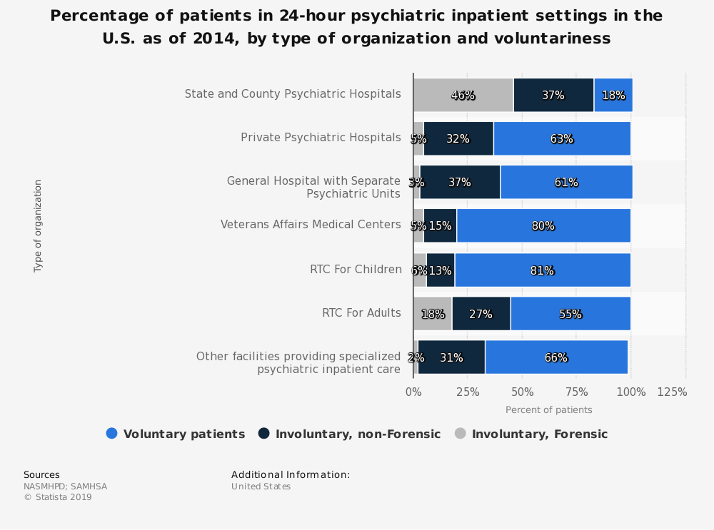 Statistic: Percentage of patients in 24-hour psychiatric inpatient settings in the U.S. as of 2014, by type of organization and voluntariness | Statista