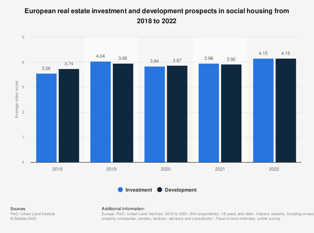 Statistic: European real estate investment and development prospects in social housing in 2018 and 2019**  | Statista