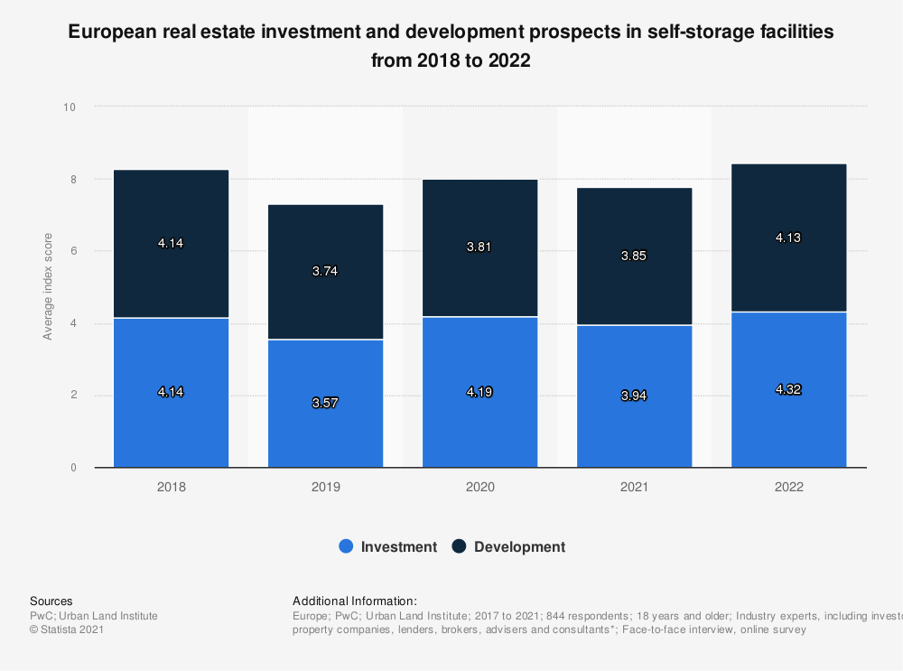 Statistic: European real estate investment and development prospects in self-storage facilities in 2018 and 2019**  | Statista