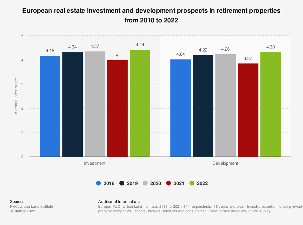 Statistic: European real estate investment and development prospects in retirement properties from 2018 to 2021 | Statista