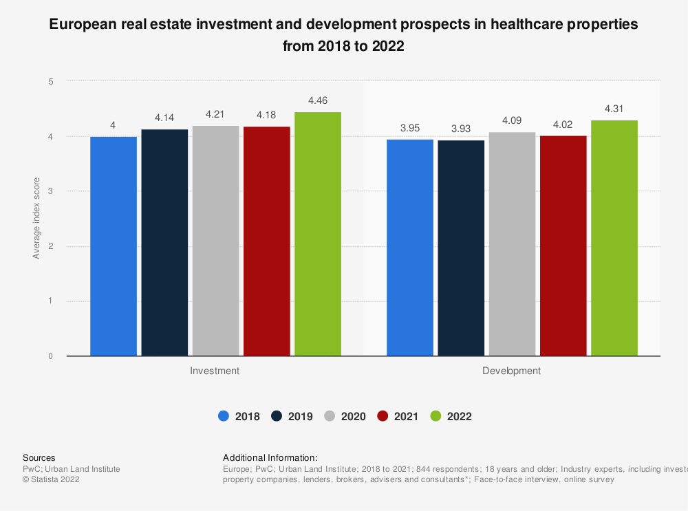Statistic: European real estate investment and development prospects in healthcare properties from 2018 to 2020 | Statista