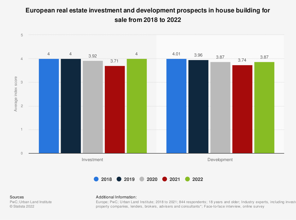 Statistic: European real estate investment and development prospects in house building for sale in 2018 and 2019**  | Statista