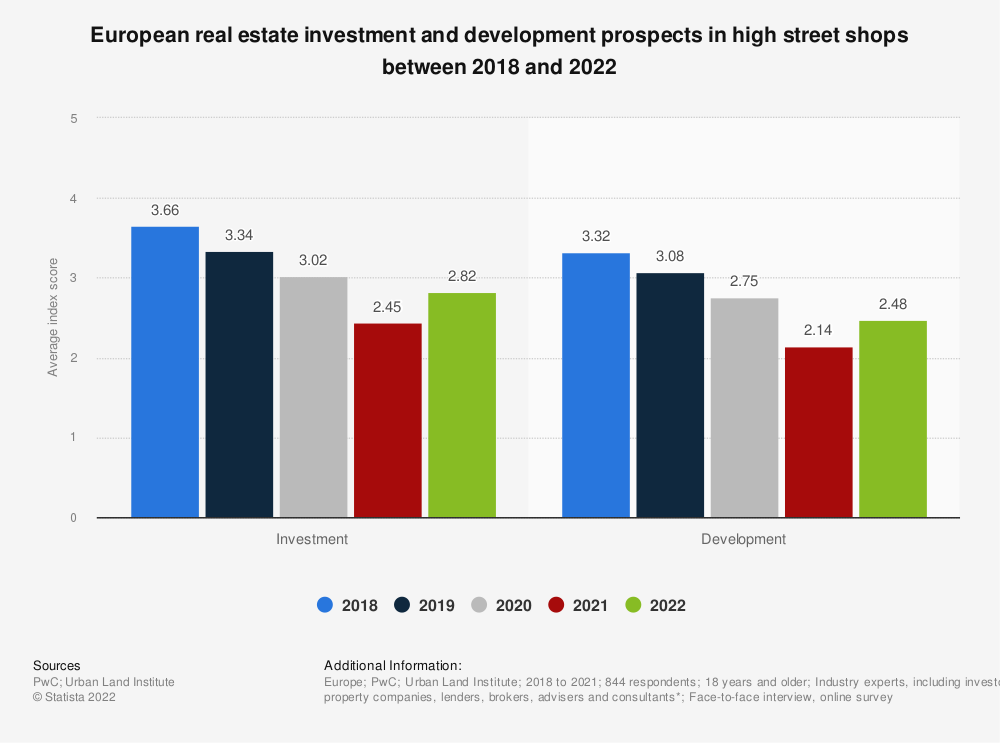 Statistic: European real estate investment and development prospects in high street shops between 2018 and 2021 | Statista