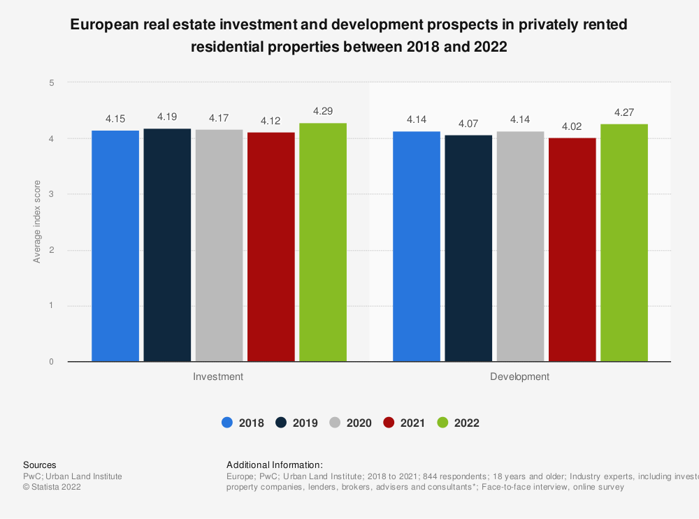 Statistic: European real estate investment and development prospects in privately rented residential properties in 2018 and 2019**  | Statista