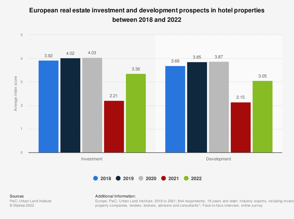 Statistic: European real estate investment and development prospects in hotel properties between 2018 and 2020 | Statista