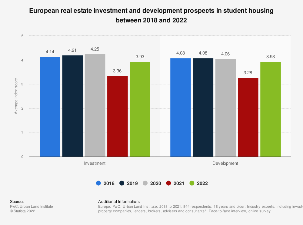 Statistic: European real estate investment and development prospects in student housing in 2018 and 2019**  | Statista