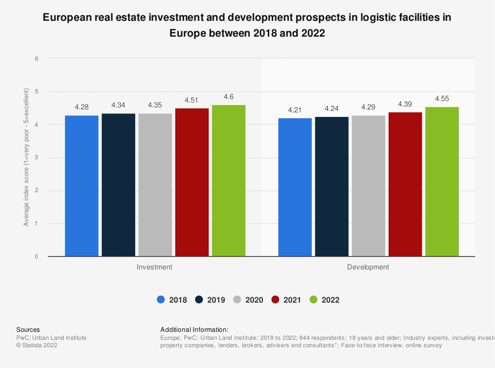 Statistic: European real estate investment and development prospects in logistic facilities in Europe between 2018 and 2021 | Statista