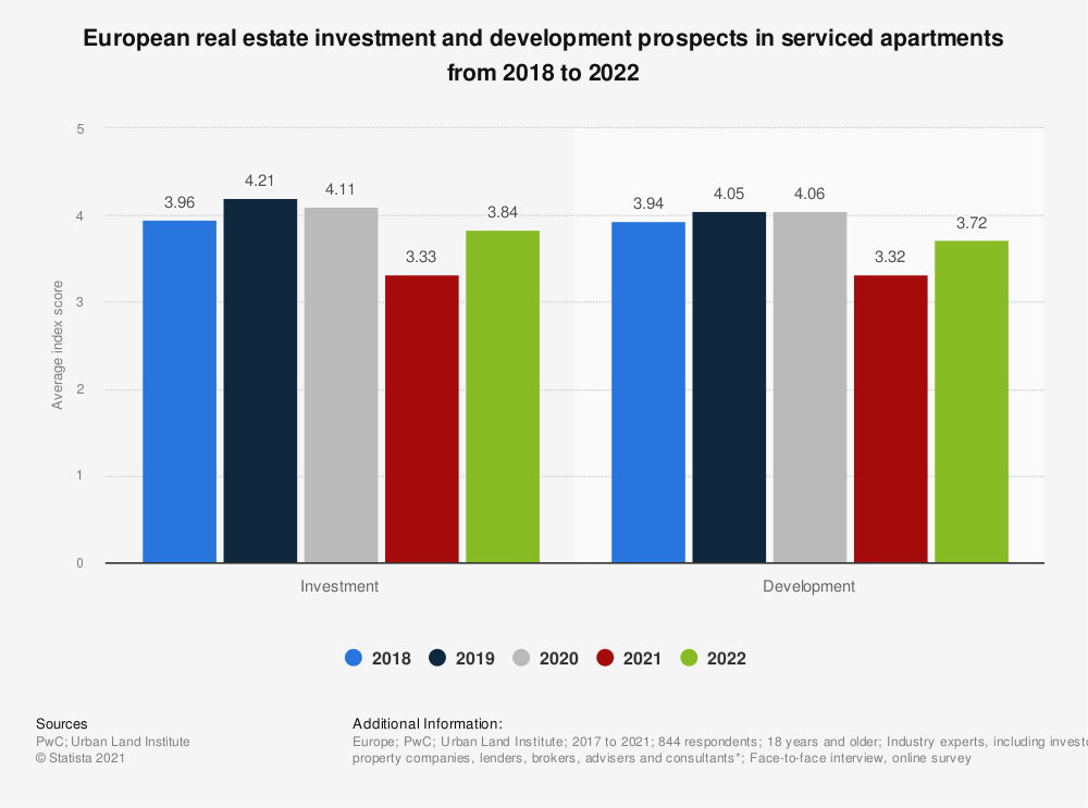 Statistic: European real estate investment and development prospects in serviced apartments in 2018 and 2019**  | Statista