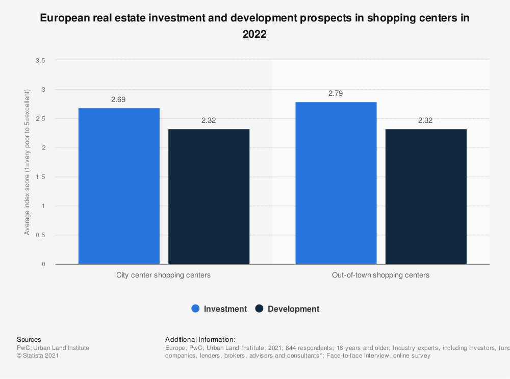 Statistic: European real estate investment and development prospects in shopping centers in 2019** | Statista