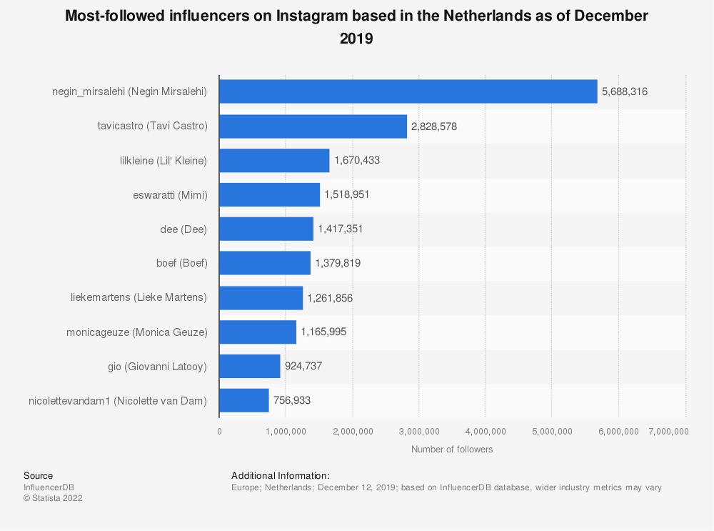 Statistic: Most-followed influencers on Instagram based in the Netherlands as of December 2019 | Statista