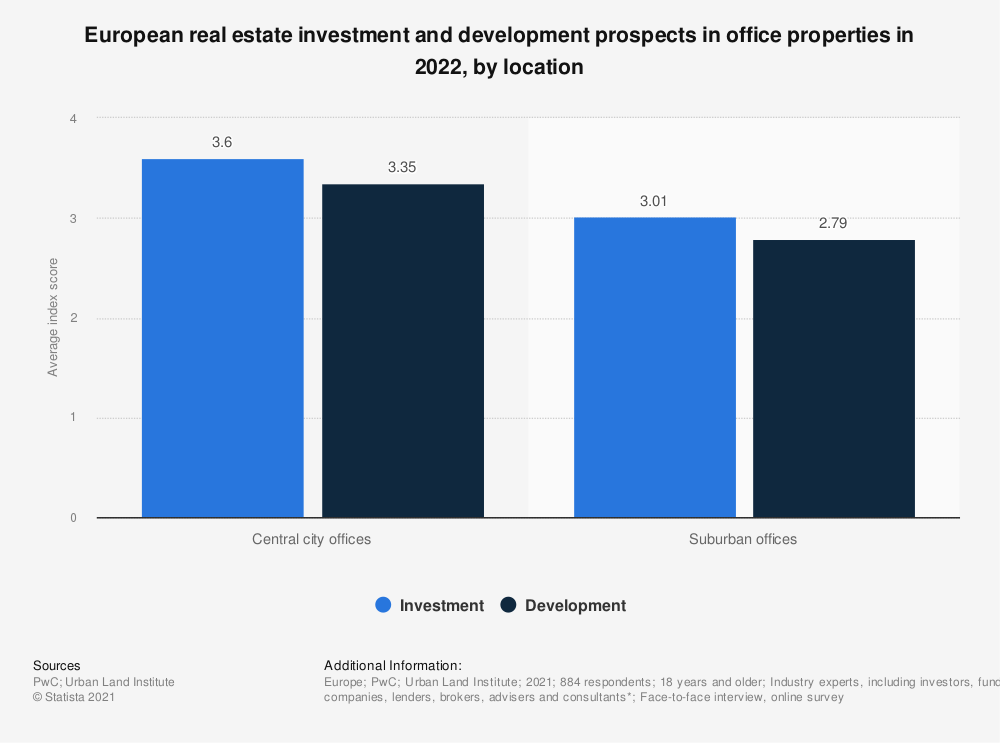 Statistic: European real estate investment and development prospects in office properties in 2020, by location | Statista