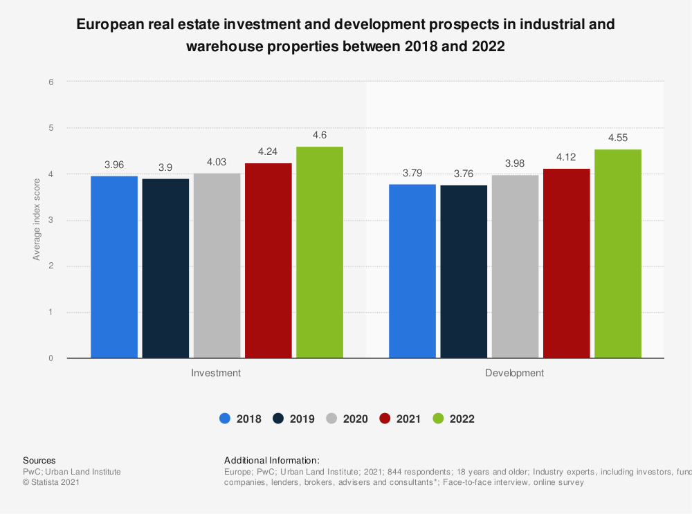 Statistic: European real estate investment and development prospects in industrial and warehouse properties between 2018 and 2020**  | Statista